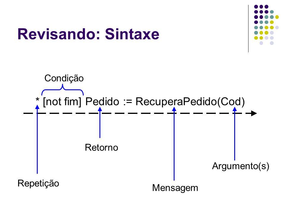 Revisando: Sintaxe * [not fim] Pedido := RecuperaPedido(Cod) Condição